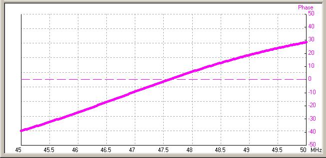 Barrido dipolo, capacidad e inductancia